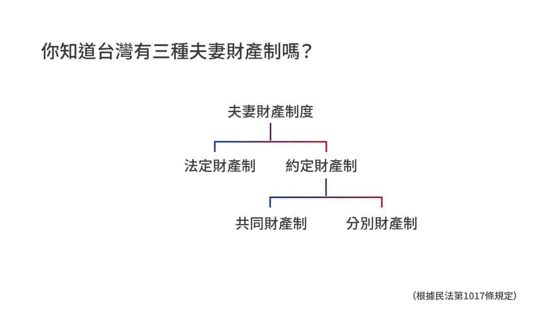 台灣夫妻財產制度,影響離婚財產分配