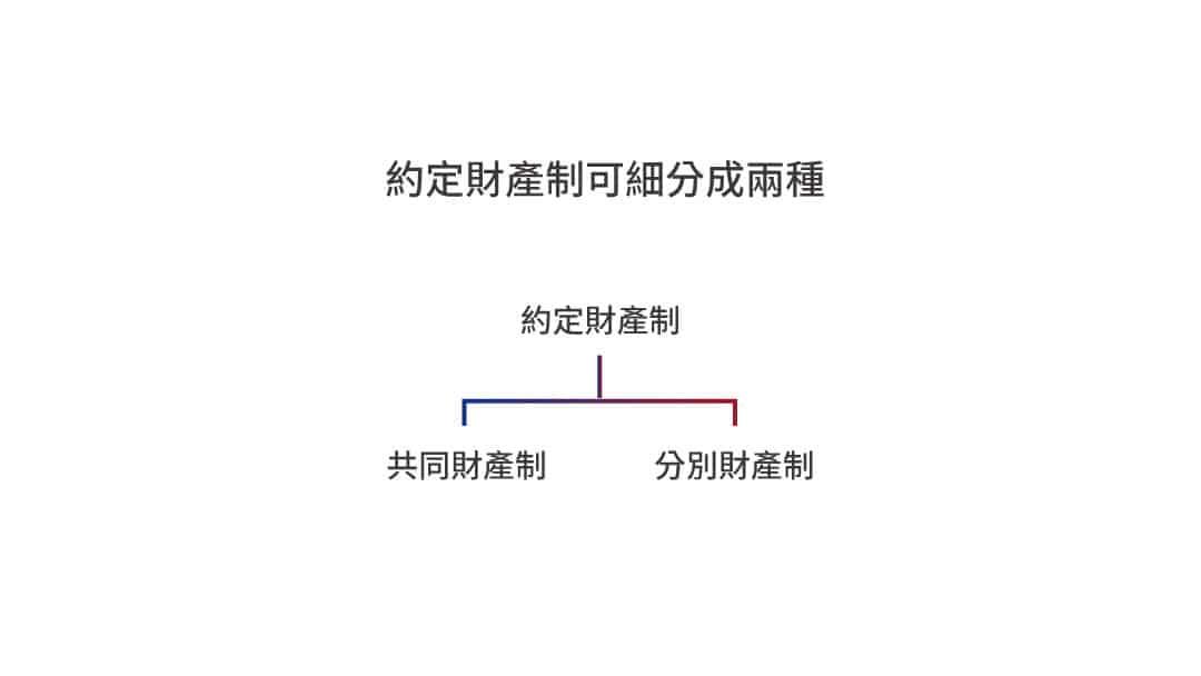 離婚財產分配與夫妻約定財產制介紹