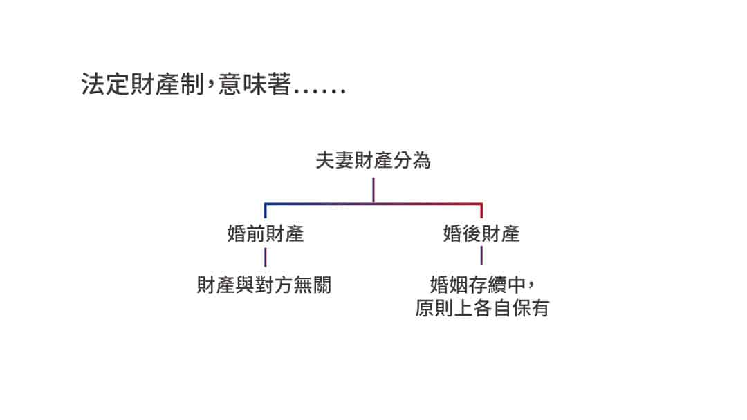 夫妻法定財產制婚前財產與婚後財產
